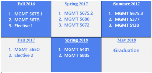 Sample HRM Schedule