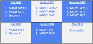 Sample HRM Schedule
